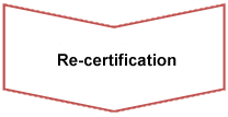 Re-certification